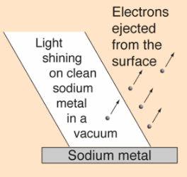 Wave-Particle Duality - Quantum Mechanics, CSIR-NET Physical Sciences Physics Notes | EduRev