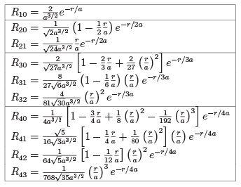 Orbital Angular Momentum, Hydrogen Atom (Part - 2) - Angular Momentum, CSIR-NET Physical Sciences Physics Notes | EduRev