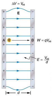 Electric Potential in a Uniform Electric Field Physics Notes | EduRev