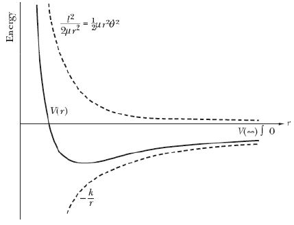 Central Force Motions (Part - 2)- Classical Mechanics, UGC - NET Physics Physics Notes | EduRev