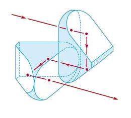 System Components Physics Notes | EduRev