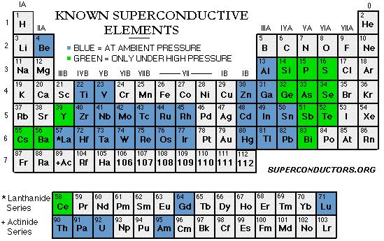 Superconductors: Introduction and Types of Superconductor Physics Notes   EduRev