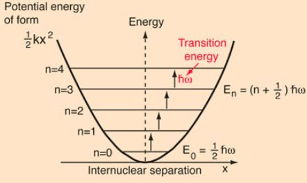 Harmonic Oscillator - The Schrodinger Equation, Quantum Mechanics, CSIR-NET Physical Sciences Physics Notes | EduRev