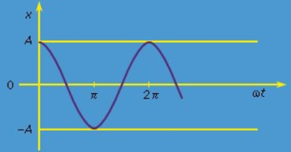 Damped and forced oscillations Physics Notes | EduRev
