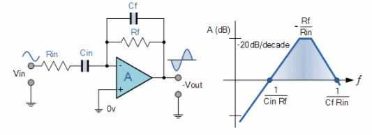 Differentiator Amplifier - Applications of Op-amp, CSIR-NET Physical Sciences Physics Notes | EduRev