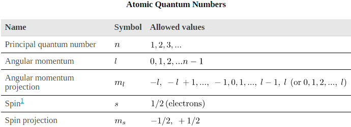 Quantum Numbers and Rules Physics Notes | EduRev