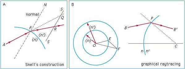 Methods of Ray-Tracing Physics Notes | EduRev