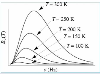 Blackbody Radiation and Planck`s Distribution Law - Thermodynamic and Statistical Physics, CSIR-NET Physics Notes | EduRev