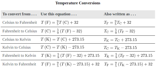 Temperature, Kinetic Theory, and the Gas Laws Physics Notes | EduRev