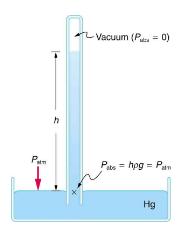Gauge Pressure, Absolute Pressure, and Pressure Measurement Physics Notes   EduRev