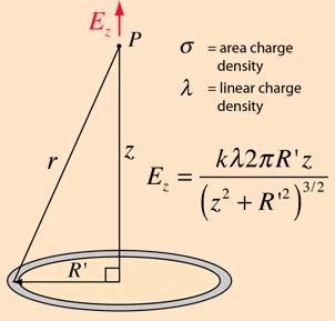 Gauss` Law - Electrostatics, Electromagnetic Theory, CSIR-NET Physical Sciences Physics Notes | EduRev