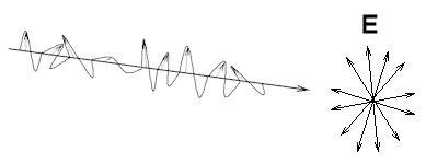 Polarization - EM Waves, Electromagnetic Theory, CSIR-NET Physical Sciences Physics Notes | EduRev