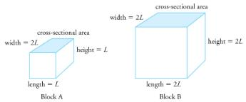 Thermal Expansion of Solids and Liquids Physics Notes | EduRev