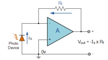 Inverting Operational Amplifier - Electronics and Experimental Methods, CSIR-NET Physical Sciences Physics Notes | EduRev