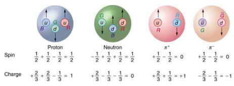 Quarks: Is That All There Is? Physics Notes | EduRev