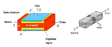 Junction Field Effect Transistor - Semiconductor Devices, CSIR-NET Physical Sciences Physics Notes | EduRev