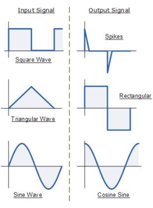 Differentiator Amplifier - Applications of Op-amp, CSIR-NET