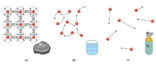 What Is a Fluid? Physics Notes | EduRev