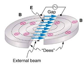 Accelerators Create Matter from Energy Physics Notes | EduRev