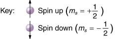 The Pauli Exclusion Principle Physics Notes | EduRev