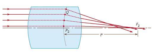 The Gauss theory of lenses Physics Notes | EduRev