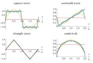 Fourier Series - Mathematical Methods of Physics, UGC - NET Physics