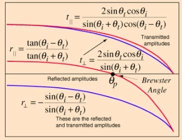 Fresnel`s Law - EM Waves, Electromagnetic Theory, CSIR-NET Physical Sciences Physics Notes | EduRev