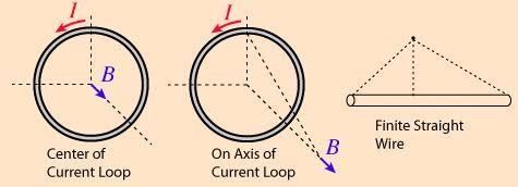 Biot-Savart's Law - Magnetism, Electromagnetic Theory, CSIR