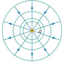Equipotential Lines Physics Notes | EduRev