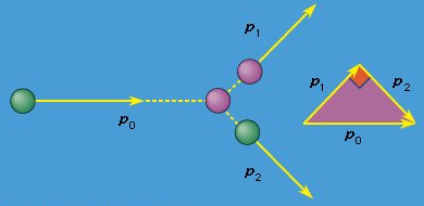 Collisions, Motion Of A Group Of Particles Physics Notes | EduRev