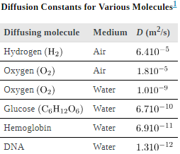 Molecular Transport Phenomena: Diffusion, Osmosis, and Related Processes Physics Notes | EduRev