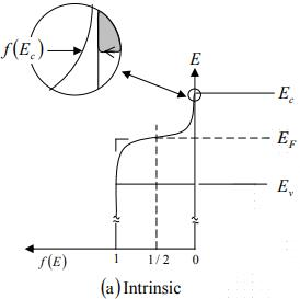 Intrinsic and Extrinsic Material Physics Notes | EduRev