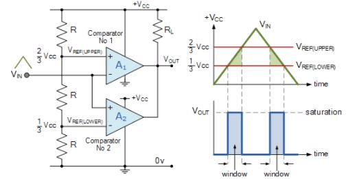 Comparator - Digital Electronics, Electronics and Experimental Methods, CSIR-NET Physical Sciences Physics Notes | EduRev