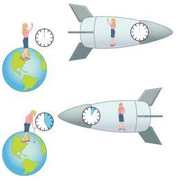 Simultaneity And Time Dilation Physics Notes | EduRev