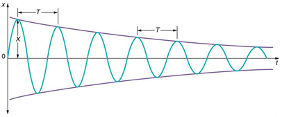 Damped Harmonic Motion Physics Notes | EduRev
