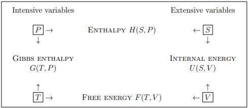 Thermodynamics Potential Physics Notes | EduRev