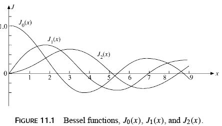 Bessel`s Special Function (Part - 1) - Mathematical Methods of Physics, UGC - NET Physics Physics Notes | EduRev