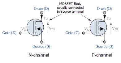 Metal Oxide Semiconductor Field Effect Transistor(MOSFET) - Semiconductor Devices, CSIR-NET Physics Notes | EduRev