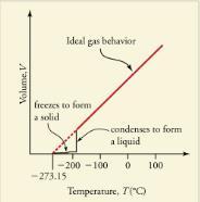 Phase Changes Physics Notes | EduRev