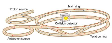 Accelerators Create Matter from Energy Physics Notes   EduRev
