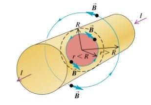 Applications of Ampere`s Theorem - Magnetism, Electromagnetic Theory, CSIR-NET Physical Sciences Physics Notes   EduRev