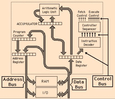 Microprocessor - Digital Electronics, Electronics, and Experimental Methods Physics Notes | EduRev