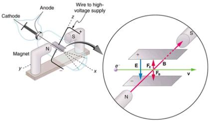Discovery of the Parts of the Atom: Electrons and Nuclei Physics Notes | EduRev