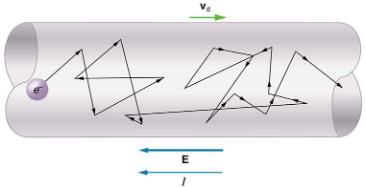 Current,Electric Current, Resistance, and Ohm`s Law Physics Notes | EduRev