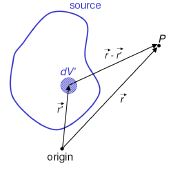 Scalar and Vector Potentials - Electromagnetic Theory, CSIR-NET Physical Sciences Physics Notes | EduRev