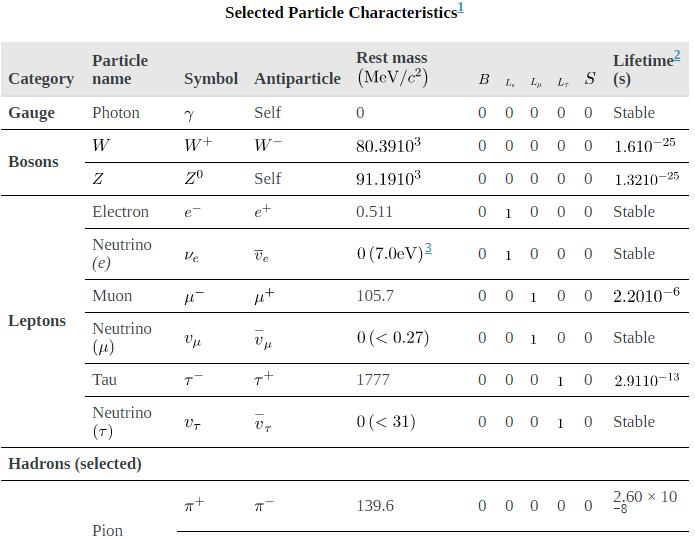 Particles, Patterns, and Conservation Laws Physics Notes | EduRev