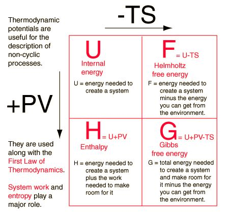 Thermodynamic Potentials - Thermodynamic and Statistical Physics, CSIR-NET Physical Sciences Physics Notes | EduRev