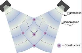 Energy in Waves: Intensity Physics Notes | EduRev