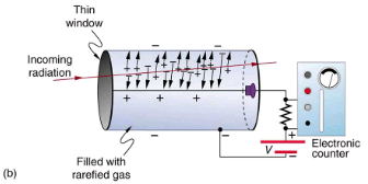 Radiation Detection and Detectors Physics Notes | EduRev