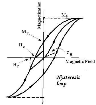 Ferromagnetism & Antiferromagnetism Physics Notes   EduRev